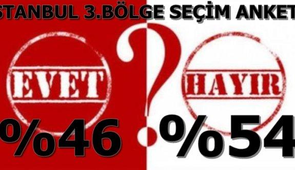 """İSTANBUL 3 BÖLGE """"HAYIR""""%54 -""""EVET""""%46"""