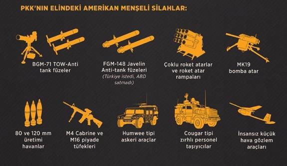 ABD'den PYD/PKK'ya 50 tırlık askeri sevkiyat