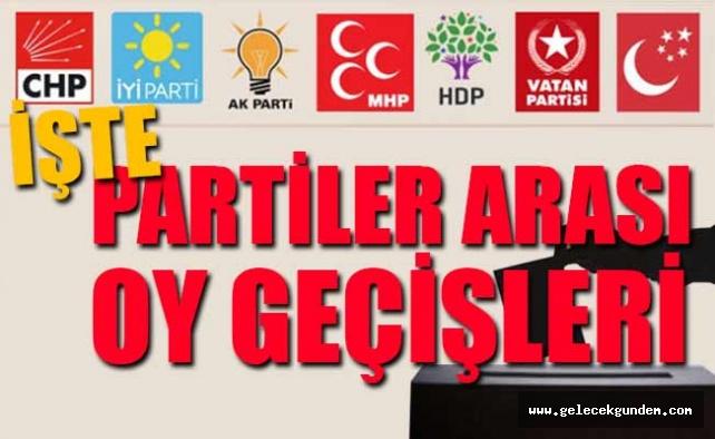 24 Haziran'da CHP'nin oyları hangi partiye gitti?