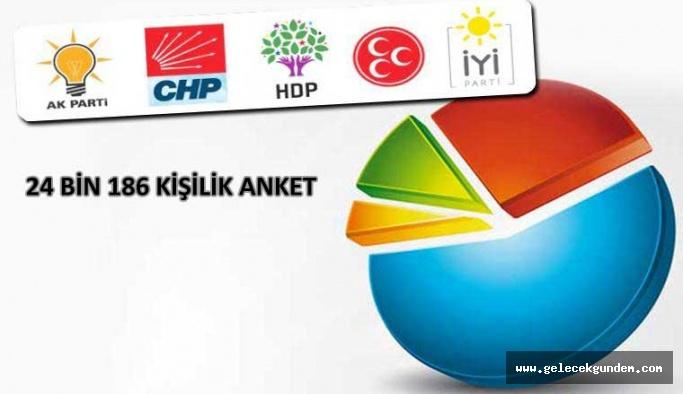 Flaş yerel seçim anketi: CHP ile AKP iki büyükşehirde başa baş gidiyor