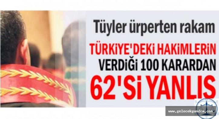Türkiye'deki hakimlerin verdiği 100 karardan 62'si yanlış