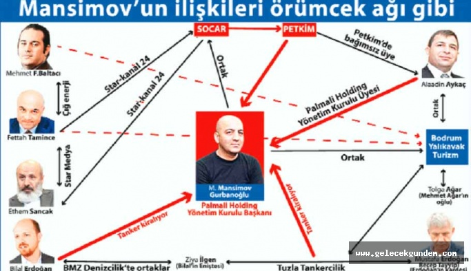 Azeri iş insanı Mansimov Gurbanoğlu hakkında FETÖ soruşturması!