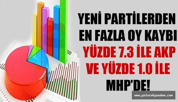 Yeni partilerden en fazla oy kaybı yüzde 7.3 ile AKP ve yüzde 1.0 ile MHP'de!
