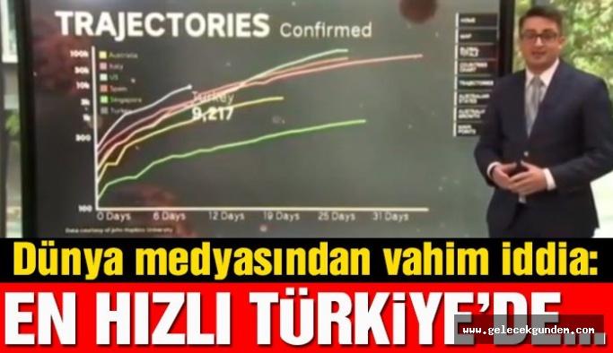 Türkiye'deki corona vakaları dünya medyasında: En hızlı yükselen ülke!