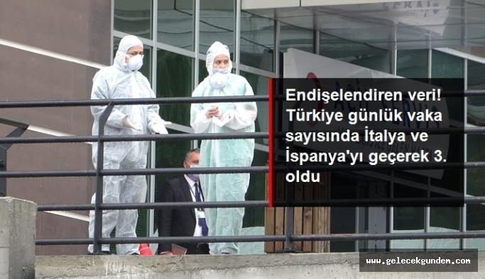 Türkiye günlük koronavirüs vaka sayısında dünyada 3. sıraya yükseldi