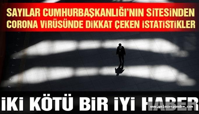 Türkiye'de corona virüsü salgınından iki kötü bir iyi haber