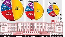 Koalisyona dönüş: Kimler düştü, HDP barajı nasıl aştı?