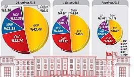 Koalisyona dönüş: Kimler düştü, HDP...